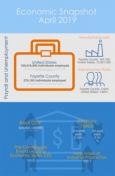Kentucky Economic Snapshot (April 2019)